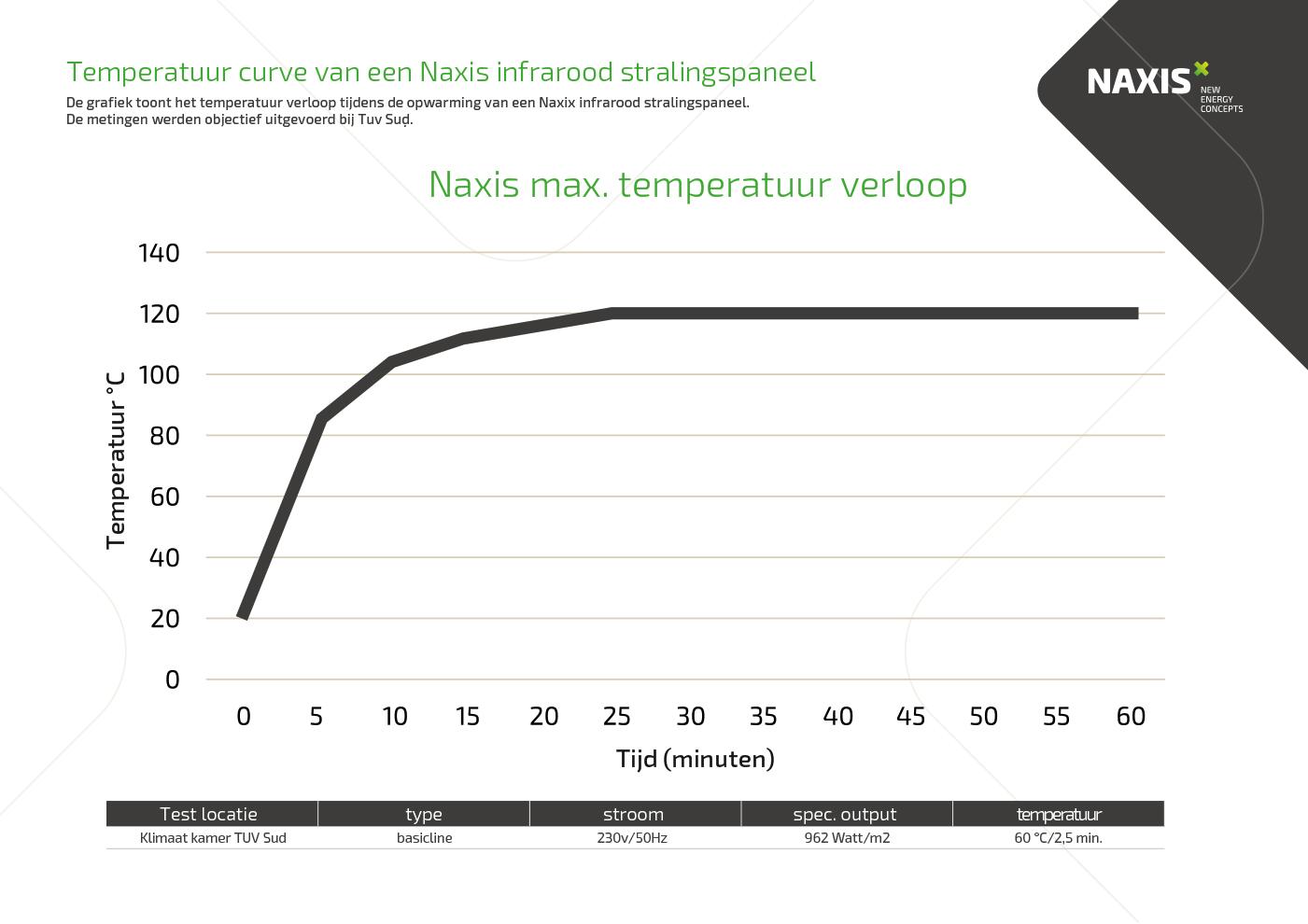 NAXIS-Temperatuur-curve-van-een-Naxis-infrarood-stralingspaneel